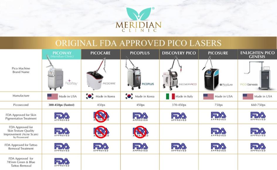 Pico Lasers Comparison